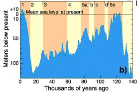 uhlíka datovania kontinentálne drift
